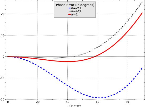 Implicit versus Explicit extrapolation