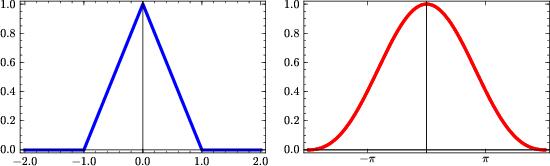 Interpolation theory