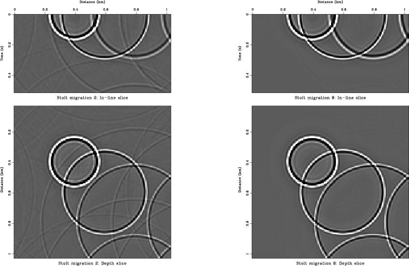 Seismic applications of forward interpolation