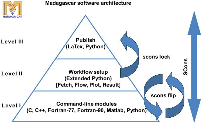 open source software reasearch paper Softwarex aims to acknowledge the impact of software on today's research practice, and on new scientific discoveries in almost all research domainssoftwarex also aims to stress the importance of the software developers who are, in part, responsible for this impact.