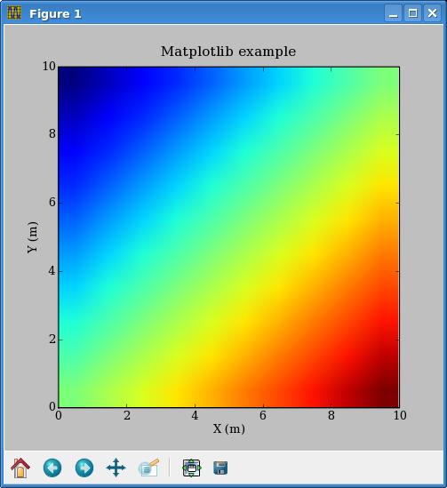 Guide to madagascar API - Madagascar